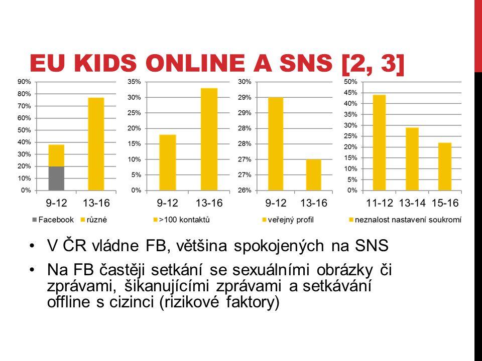 EU KIDS ONLINE A SNS [2, 3] V ČR vládne FB, většina spokojených na SNS